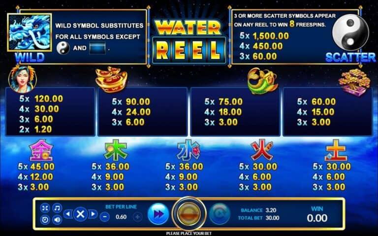 รีวิวเกมสล็อต Water Reel